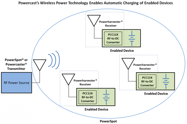 Powercast Diagram – Wireless Power Tech Enables Automatic Charging of Enabled Devices