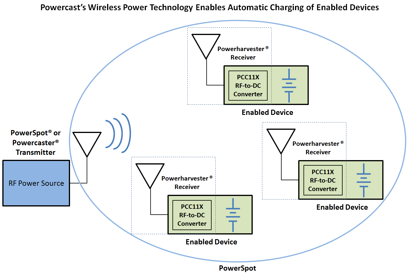 Wireless Power Receiver And Wireless Power Transmission