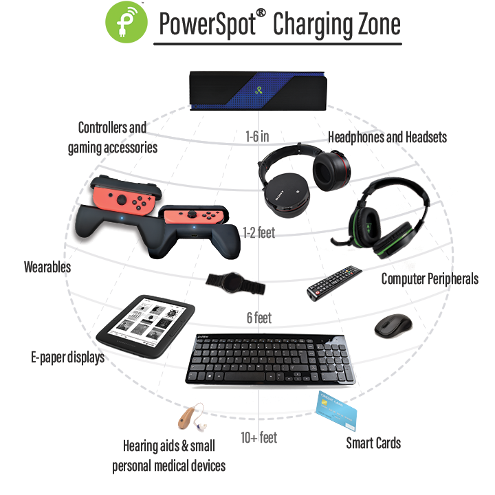 PS charging zone with text