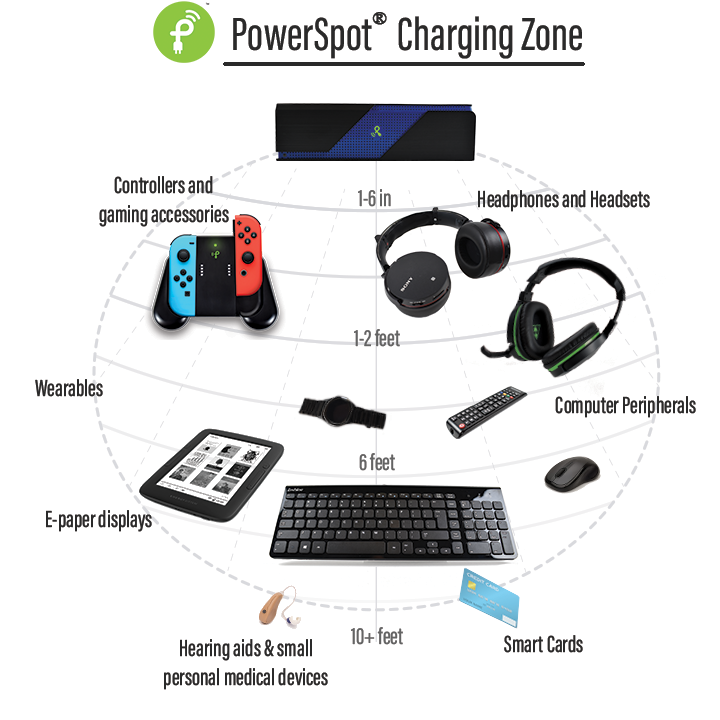 PS charging zone with text Dec2019